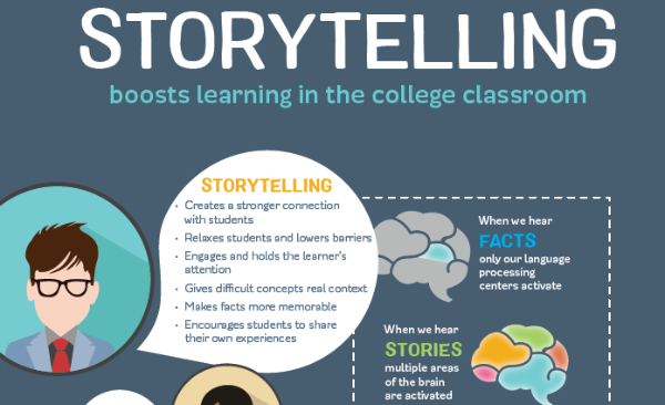 Storytelling Boosts Learning in the College Classroom